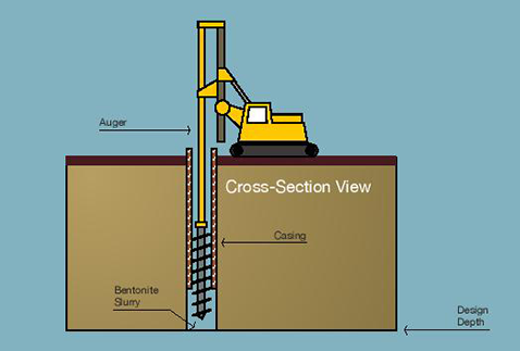 Augering of Borehole