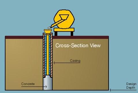 Concreting of Borehole