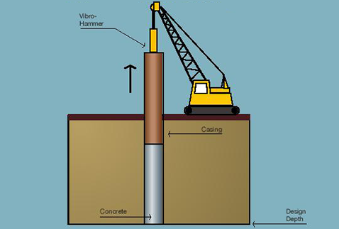 Extraction of Casing