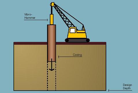 Installation of Casing
